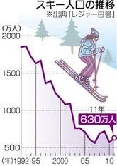 スキー人口の推移