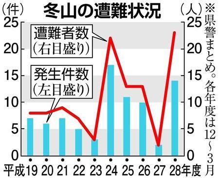 冬山の遭難状況(写真:産経新聞)