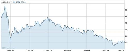 GoPro chart