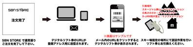 デジタルリフト券イメージ