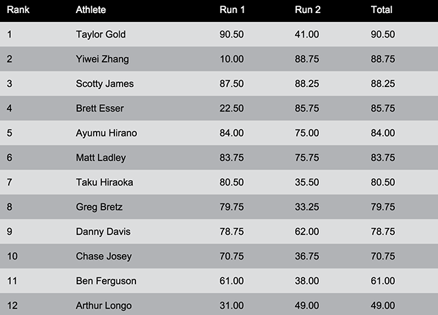 mens pipe results