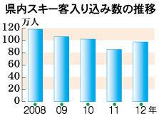 岩手県内のスキー客、10年比4.6%減 2012年シーズン