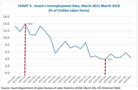 guam 失業率