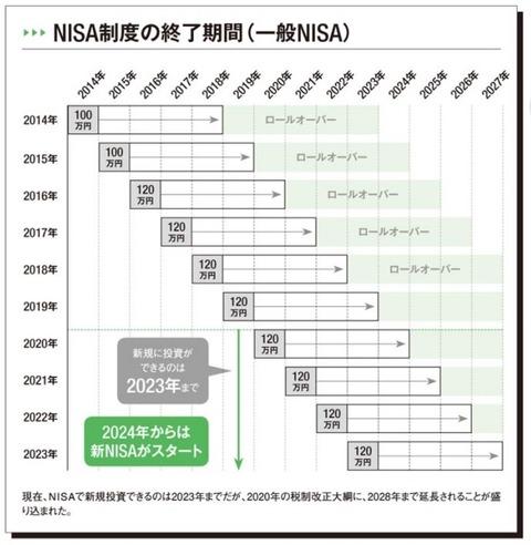 NISA 5