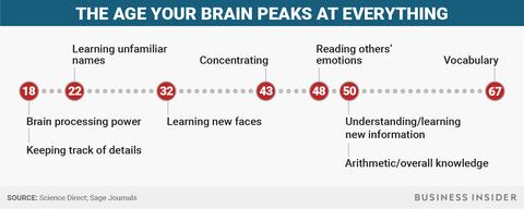 脳の老化とやる気の低下 -40歳から始まる意欲低下-