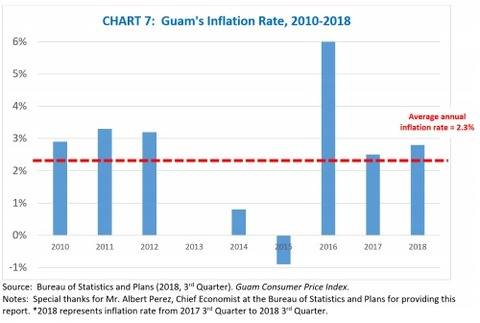 guam インフレ