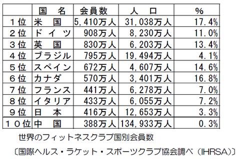 日本のフィットネス人口の実際