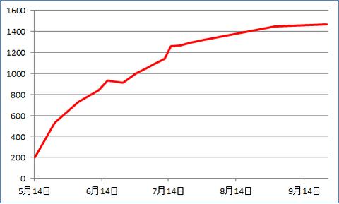 ウサコッツの体重変化と考察【ネザーランドドワーフ 生後6か月】