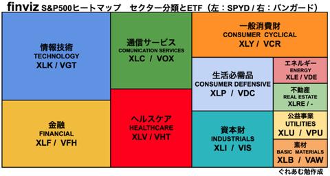 【2021年3月版】セクター別ETFのすすめ -大手ETFが高騰しているその時に-