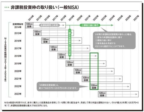 【2021年2月版】今から始めるNISAとiDeCo