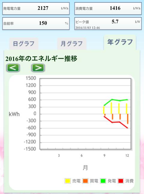 【シリーズ新築半年】太陽光発電を7ヶ月運用してみた実績
