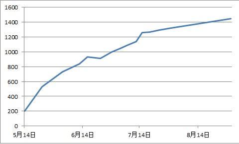 ウサコッツの体重変化【ネザーランドドワーフ 生後5か月】
