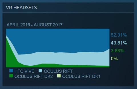Oculus Rift 2017年8月のシェア、大幅増