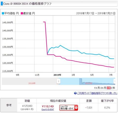 Ryzen(AMD)とCore i(Intel)シリーズの値動きについて考える -Ryzenは値落ちするのか、買い時はいつか-