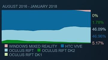 VRヘッドセット シェア情報 2018年2月