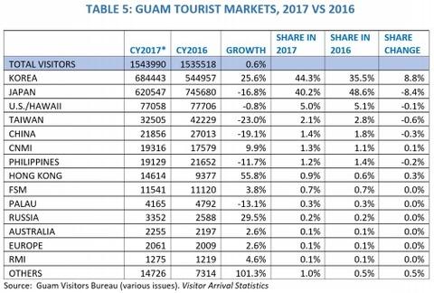 【2019】グアム旅行をしてみて、変わっていたことと、旅行への影響について -統計資料でみるグアムの変化-