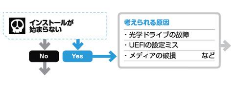 Ryzen 3700x と、ASUS  ASUS TUF GAMING X570-PLUS を購入しました -セットアップでつまづいたところ--