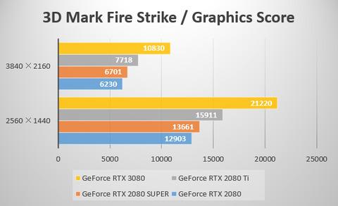 【2020年10月2日版】GeForce RTX 3080、結局買いなの?様子見なの?