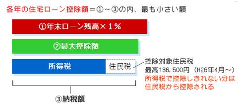 【シリーズ新築半年】住宅ローン減税につきまして
