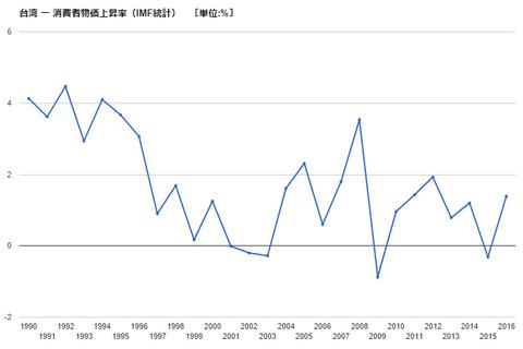 【2017】台湾旅行と物価のお話 -台湾はインフレ中-