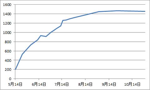 ネザーランドドワーフの体重変化【生後7か月】