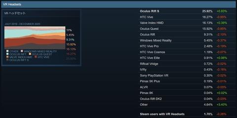 Oculus Quest 2 購入してみました -Oculus Rift CV1 の後継に-