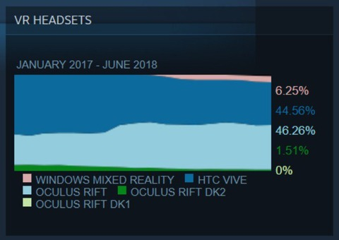 最近のVR事情について(2018年7月現在)と、OculusRift CV1を1年使ってみての感想