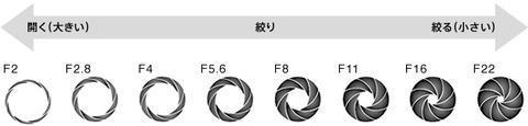 F値 (F-number)による写真の違い(TAMRON 単焦点レンズ SP35mm F1.8 Di VC)