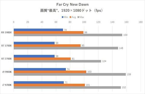 AMDとIntelのチップセット比較 -X570とZ390について、どっちが優れているのか-