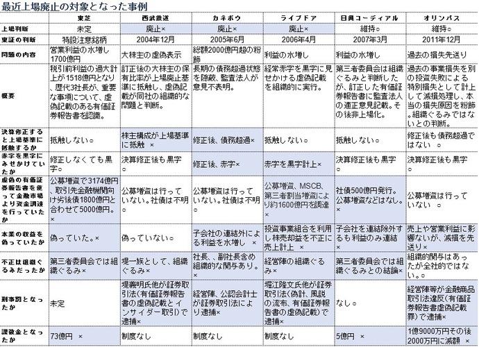 東芝は上場廃止とし、真摯に再生を検討すべし。 : 田中博文 ...