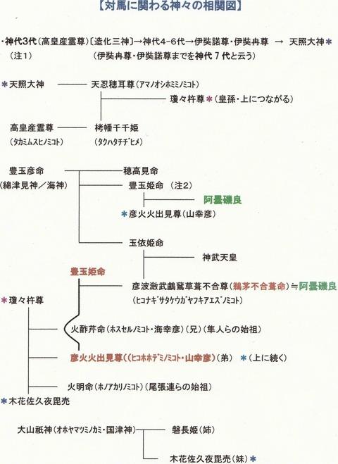 対馬に関わる神々の系譜