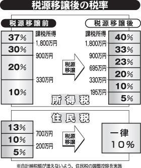 税源移譲後の税率