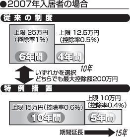 税源移譲後の税率 事例