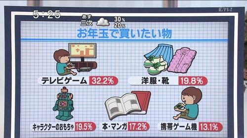 otoshidama2011