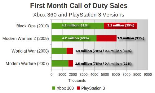 cod-sales-history2010