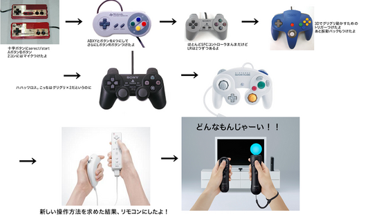 consumer-game-controller-history-to-psmove