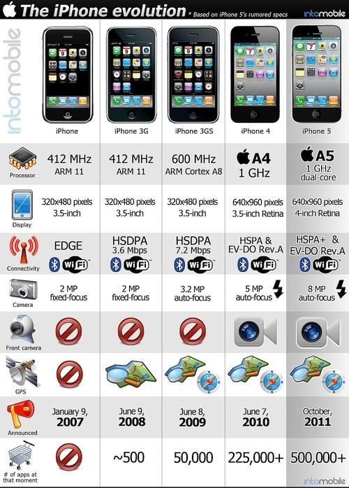 iphone_rekidaimodel