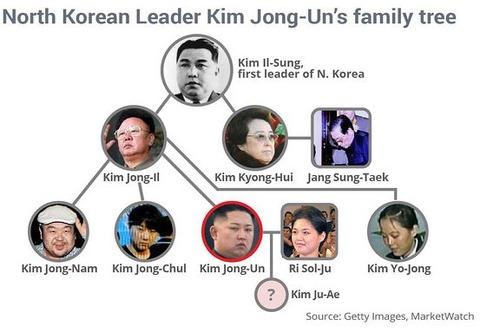 kimsfamilytree001