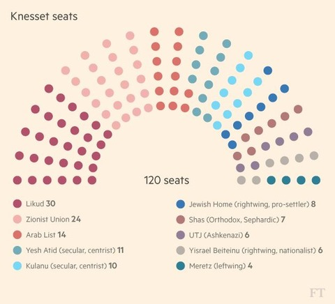 knesset2016electionresults002
