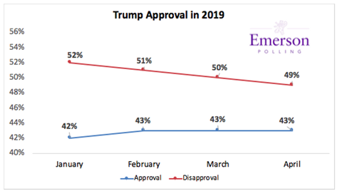 emersonpollingtrumpapprovalrating20190411001