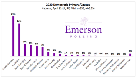 emersonpollingnationallevel20190411001