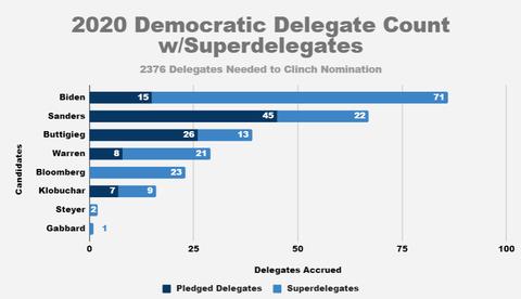 2020democratiprimarypledgedsuperdelegates001