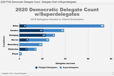 2020democraticdelagateswithsuperdelegates20200212001