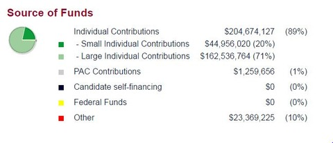 2016presidentialelectionhillaryclitoncampaignfunds001