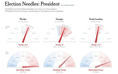 2020presidentinalelectionfivethirtyeightelectionneedle001