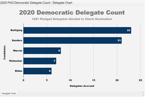 2020democraticdelegates20200212001