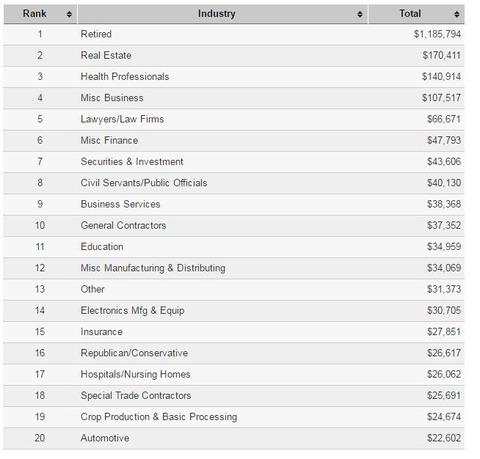 2016presidentialelectioncampaignfundstrumpindustries001