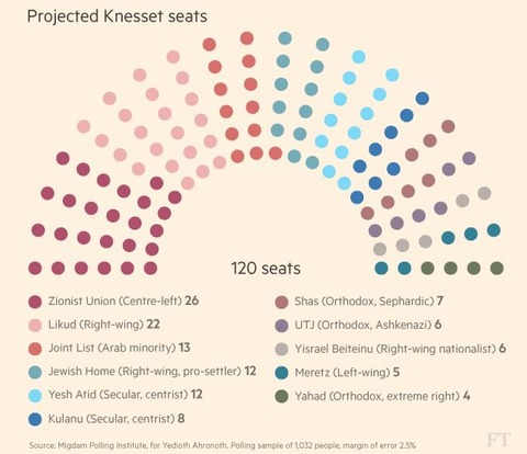 projectedknessetseatsbefore2016election001