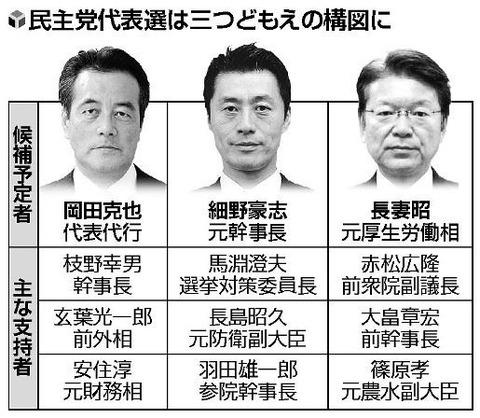 DPJpresidentialelectioncandidates001