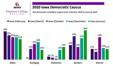 2020democraticprimaryiowacaucus001